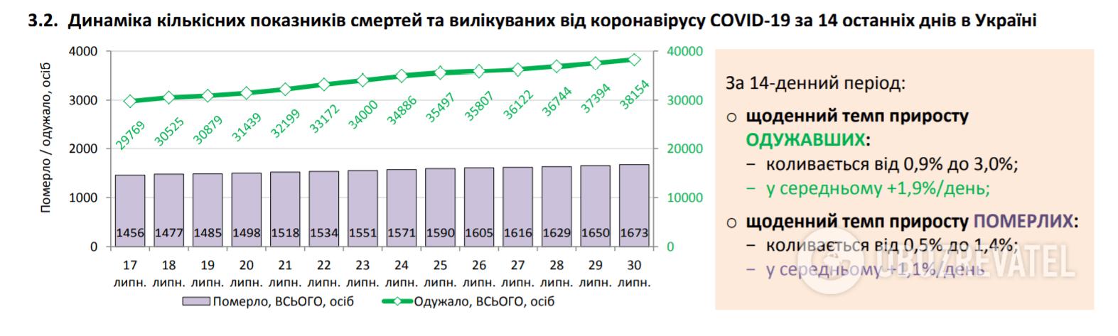 Статистика по COVID-19 в Україні